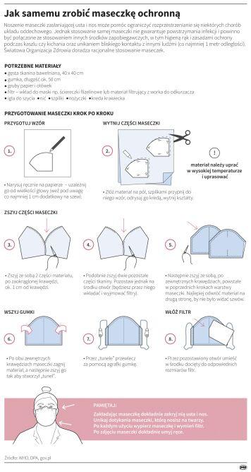 Jak samemu zrobić maseczkę ochronną (PAP/Maria Samczuk)